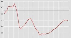 PIL italiano: cala la produzione e prosegue la fase di debolezza economica